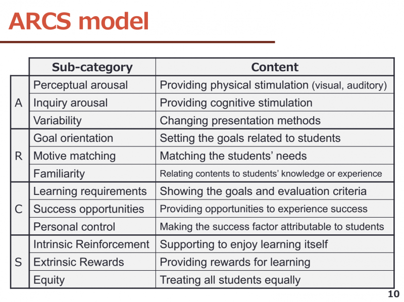 Sharing practices: Motivational strategies and their impact